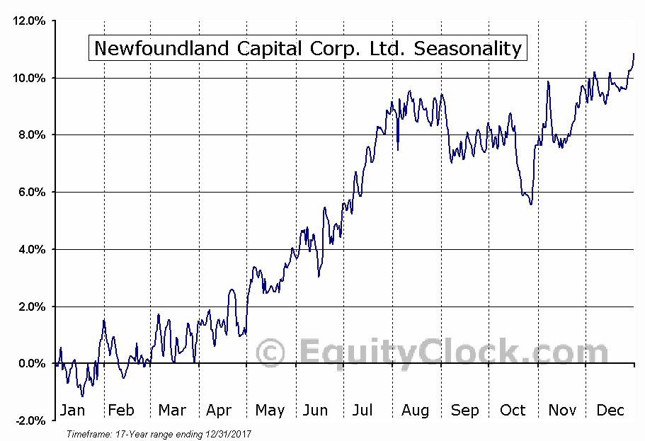 Newfoundland Capital Corp. Ltd. (TSE:NCC-A) Seasonal Chart