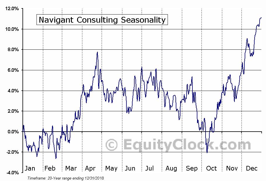 Navigant Consulting (NYSE:NCI) Seasonal Chart