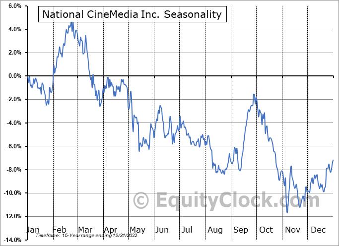 National CineMedia Inc. (NASD:NCMI) Seasonality
