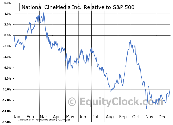 NCMI Relative to the S&P 500