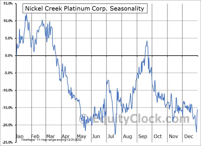 Nickel Creek Platinum Corp. (OTCMKT:NCPCF) Seasonality