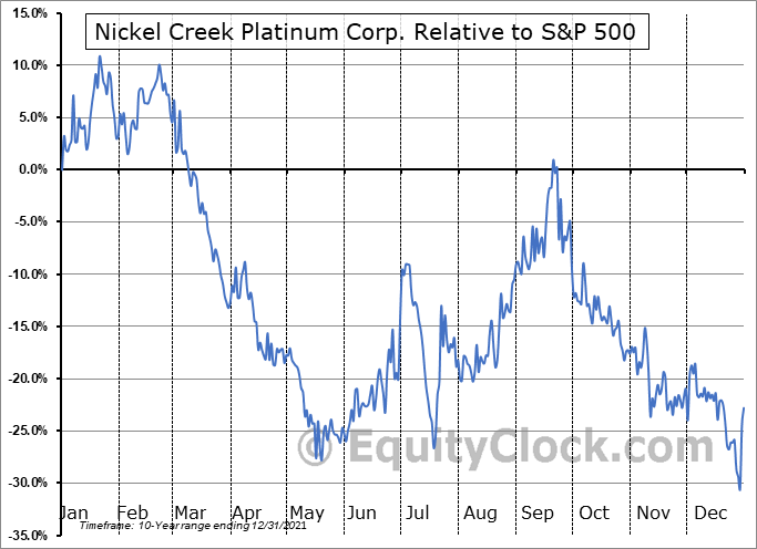 NCPCF Relative to the S&P 500