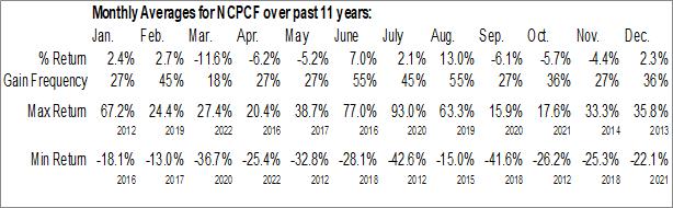 Monthly Seasonal Nickel Creek Platinum Corp. (OTCMKT:NCPCF)