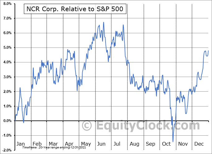 NCR Relative to the S&P 500