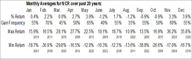 Monthly Seasonal NCR Corp. (NYSE:NCR)