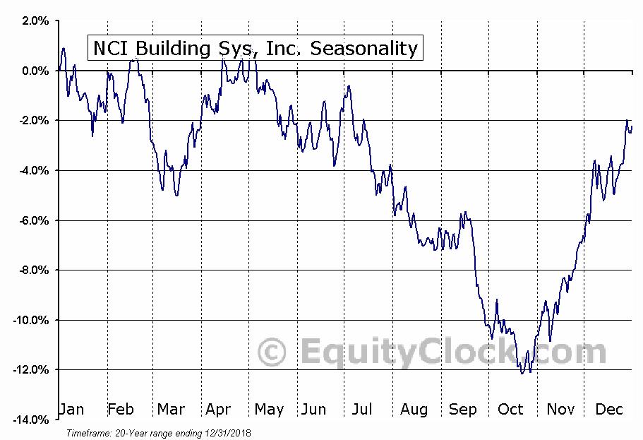 NCI Building Sys, Inc. (NYSE:NCS) Seasonal Chart