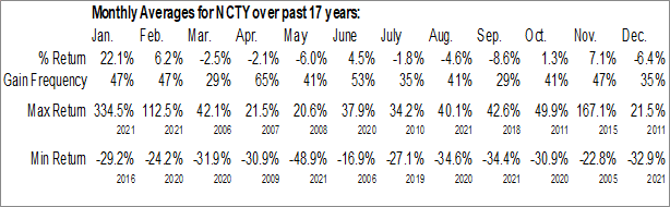 Monthly Seasonal The9 Ltd. (NASD:NCTY)