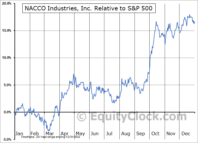 NC Relative to the S&P 500