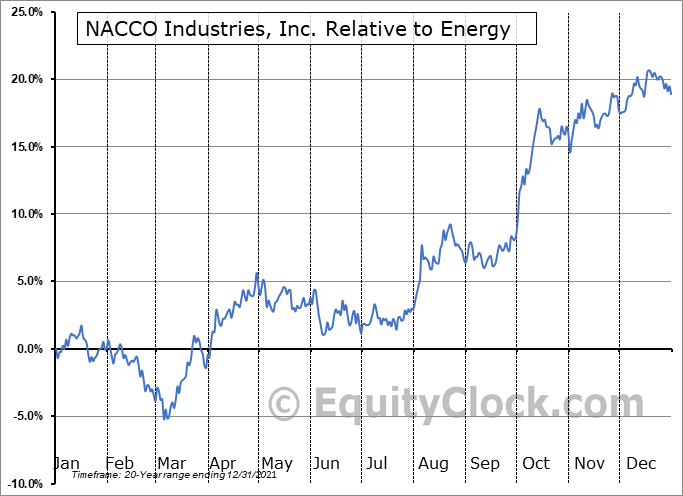 NC Relative to the Sector