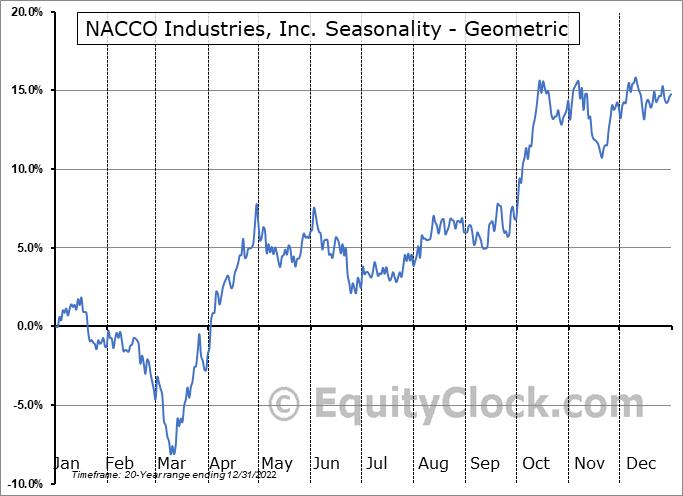 NACCO Industries, Inc. (NYSE:NC) Seasonality