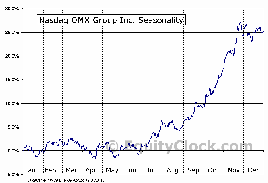 Nasdaq OMX Group Inc. (NASD:NDAQ) Seasonal Chart