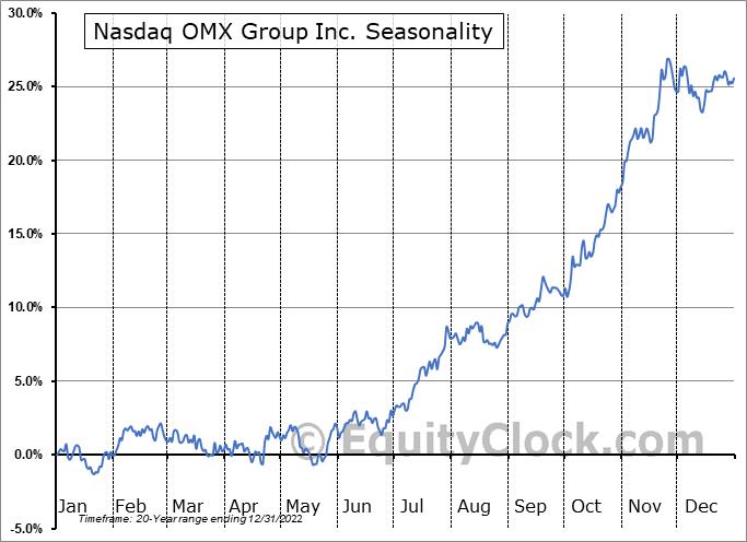 Nasdaq, Inc. Seasonal Chart