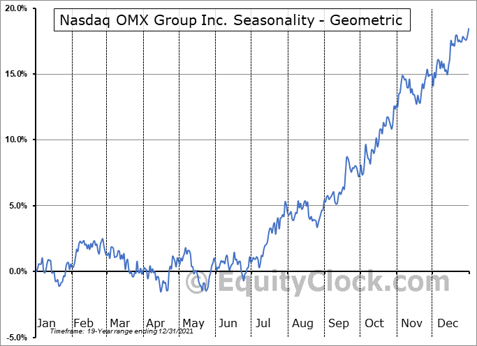 Nasdaq OMX Group Inc. (NASD:NDAQ) Seasonality