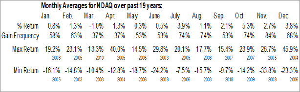 Monthly Seasonal Nasdaq OMX Group Inc. (NASD:NDAQ)