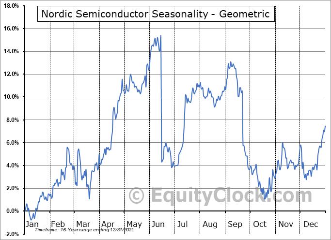 Nordic Semiconductor ASA (OTCMKT:NDCVF) Seasonality