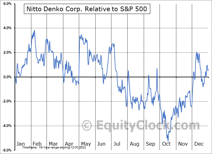 NDEKY Relative to the S&P 500
