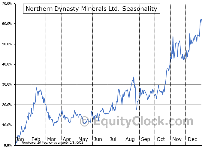 Northern Dynasty Minerals Ltd. (TSE:NDM.TO) Seasonality