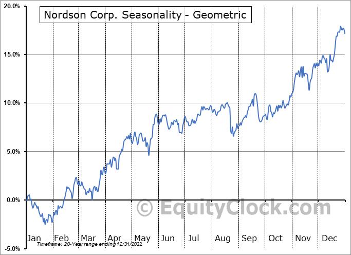 Nordson Corp. (NASD:NDSN) Seasonality