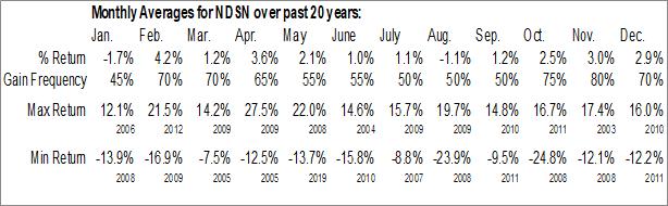 Monthly Seasonal Nordson Corp. (NASD:NDSN)