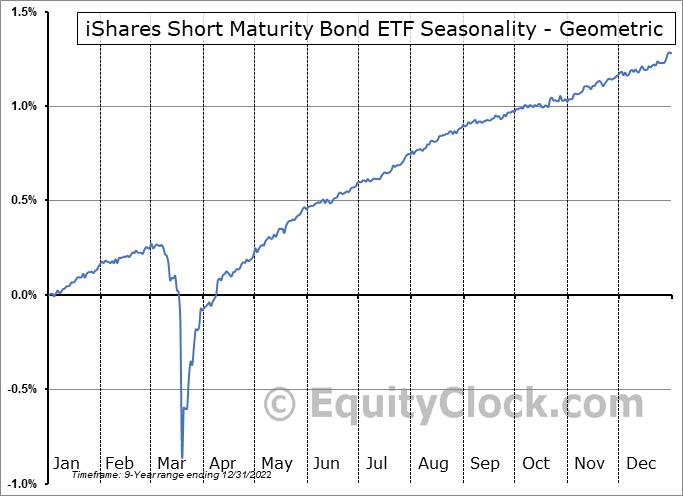 iShares Short Maturity Bond ETF (AMEX:NEAR) Seasonality
