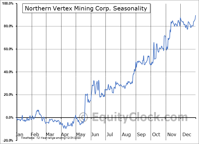 Northern Vertex Mining Corp. (TSXV:NEE.V) Seasonality