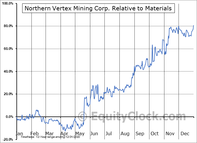 NEE.V Relative to the Sector