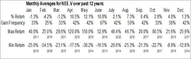 Monthly Seasonal Northern Vertex Mining Corp. (TSXV:NEE.V)