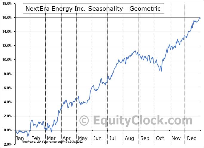 NextEra Energy Inc. (NYSE:NEE) Seasonality