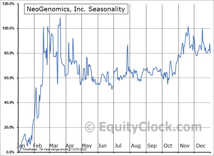 NeoGenomics, Inc. Seasonal Chart