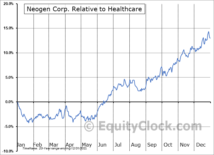 NEOG Relative to the Sector