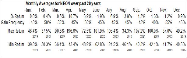 Monthly Seasonal Neonode Inc (NASD:NEON)