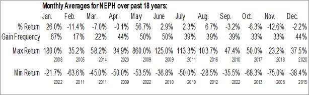 Monthly Seasonal Nephros Inc. (NASD:NEPH)