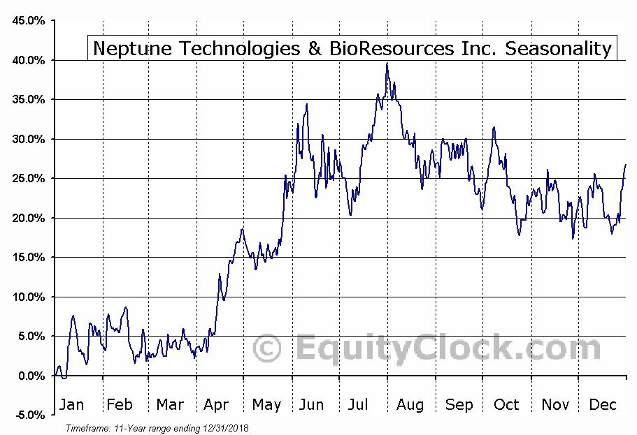 Neptune Technologies & BioResources Inc. (NASD:NEPT) Seasonal Chart