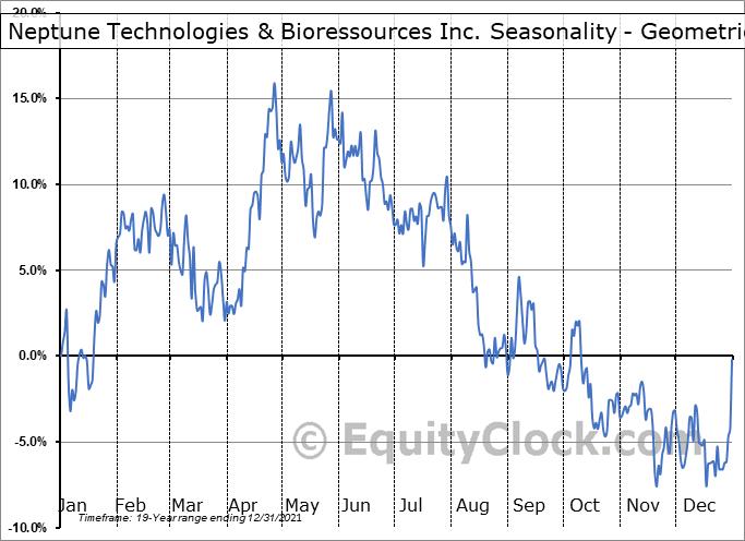 Neptune Technologies & Bioressources Inc. (TSE:NEPT.TO) Seasonality