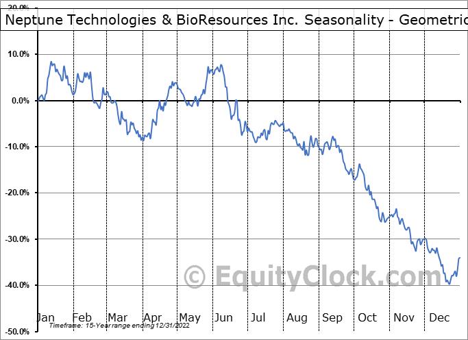 Neptune Technologies & BioResources Inc. (NASD:NEPT) Seasonality