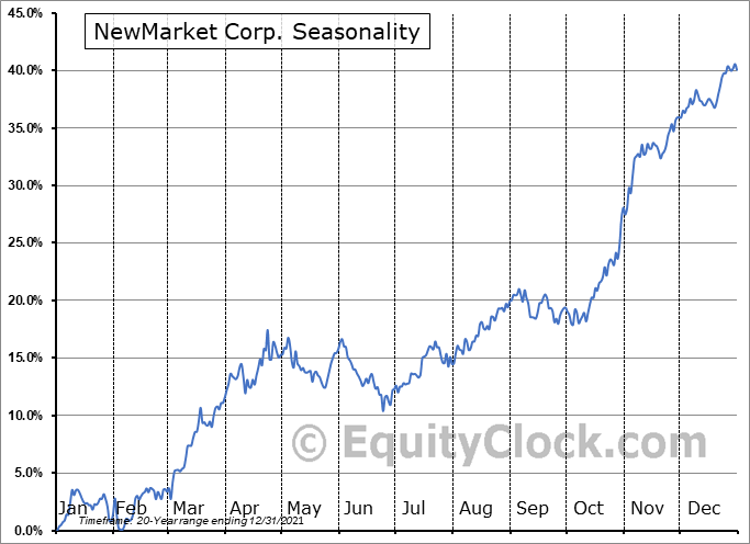 NewMarket Corporation Seasonal Chart