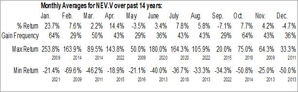 Monthly Seasonal Nevada Sunrise Gold Corp. (TSXV:NEV.V)
