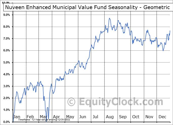 Nuveen Enhanced Municipal Value Fund (NYSE:NEV) Seasonality
