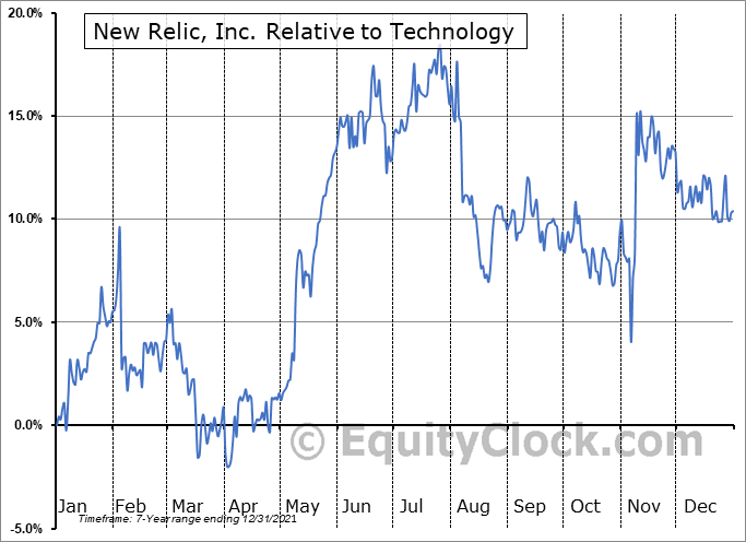 NEWR Relative to the Sector