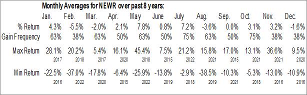 Monthly Seasonal New Relic, Inc. (NYSE:NEWR)