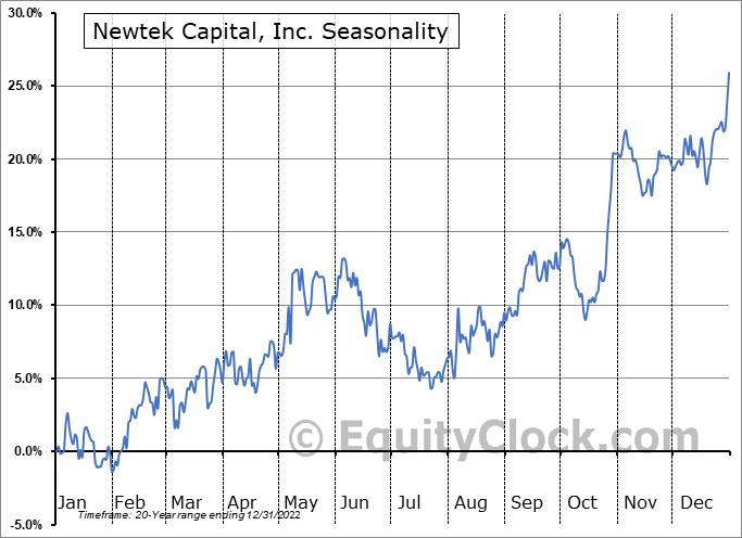 Newtek Capital, Inc. (NASD:NEWT) Seasonal Chart