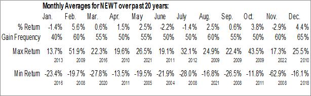 Monthly Seasonal Newtek Capital, Inc. (NASD:NEWT)
