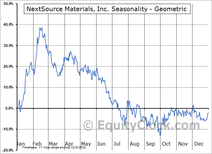 NextSource Materials, Inc. (TSE:NEXT.TO) Seasonality