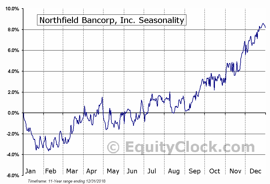 Northfield Bancorp, Inc. (NASD:NFBK) Seasonal Chart