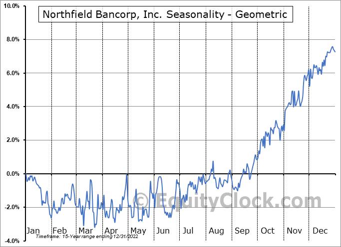 Northfield Bancorp, Inc. (NASD:NFBK) Seasonality