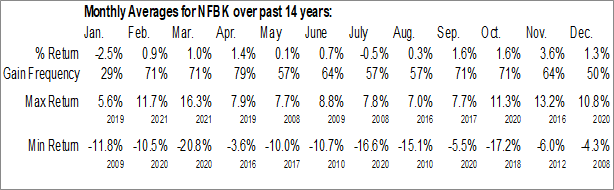 Monthly Seasonal Northfield Bancorp, Inc. (NASD:NFBK)