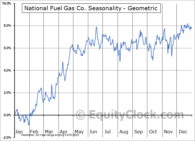 National Fuel Gas Co. (NYSE:NFG) Seasonality