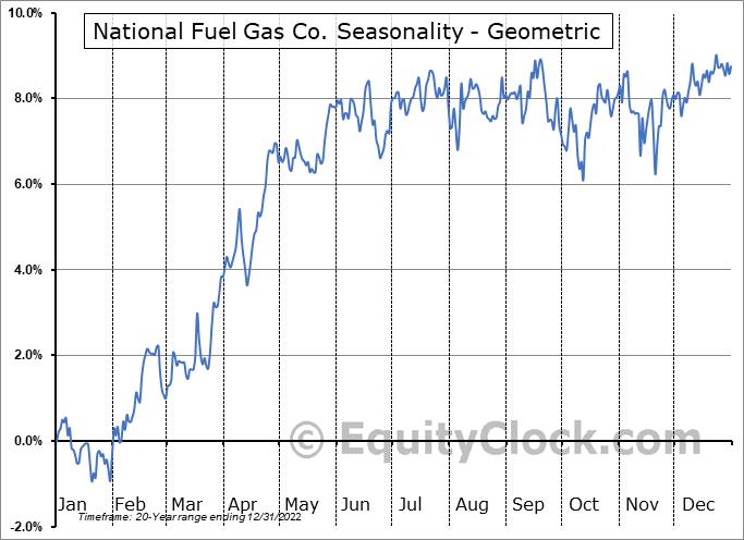 National Fuel Gas Co. (NYSE:NFG) Seasonality