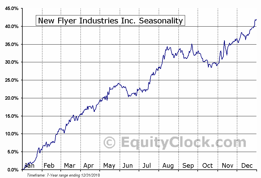 New Flyer Industries Inc. (TSE:NFI.TO) Seasonal Chart