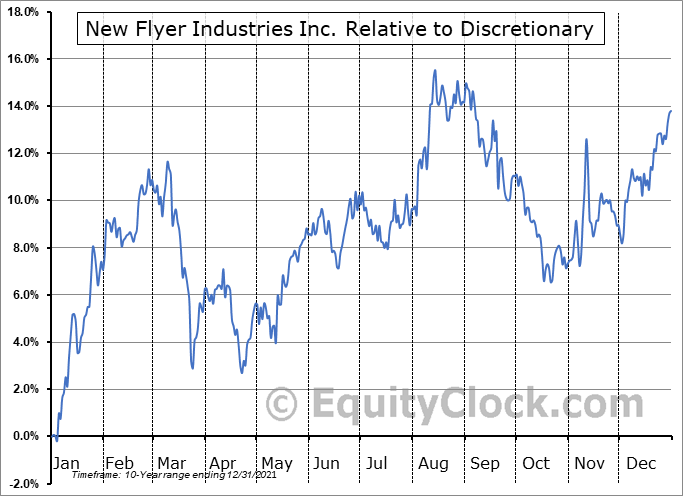 NFI.TO Relative to the Sector